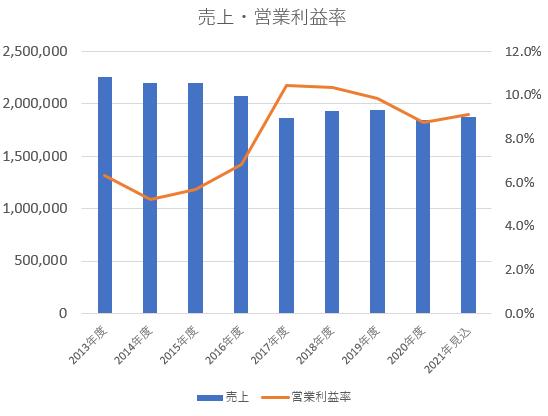 キリンホールディングス売上・営業利益率推移