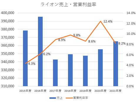 ライオン売上・営業利益率推移