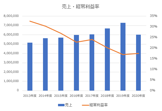 三菱UFJフィナンシャルグループ売上・経常利益推移