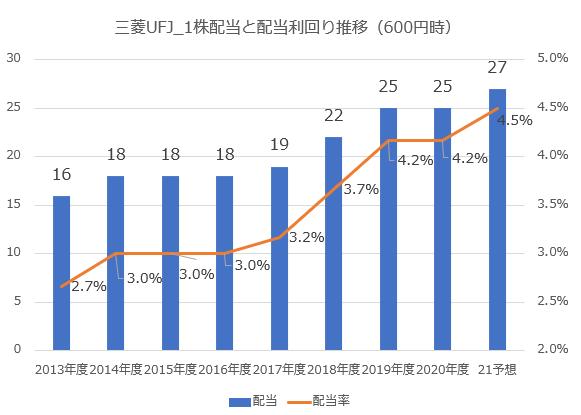 三菱UFJフィナンシャルグループ1株配当と配当利回り推移_600円時