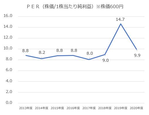 三菱UFJフィナンシャルグループPER推移_株価600円