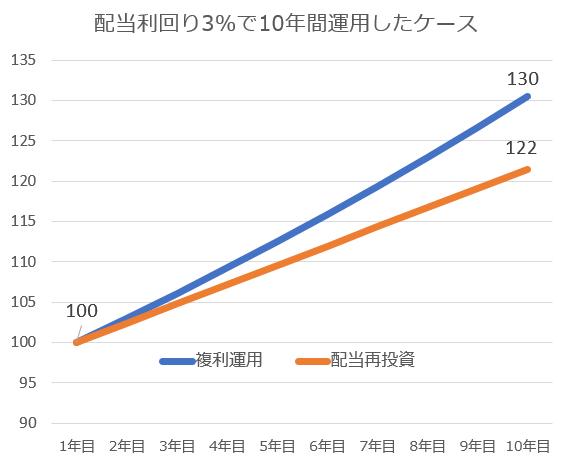 複利運用のグラフ(著者作成)