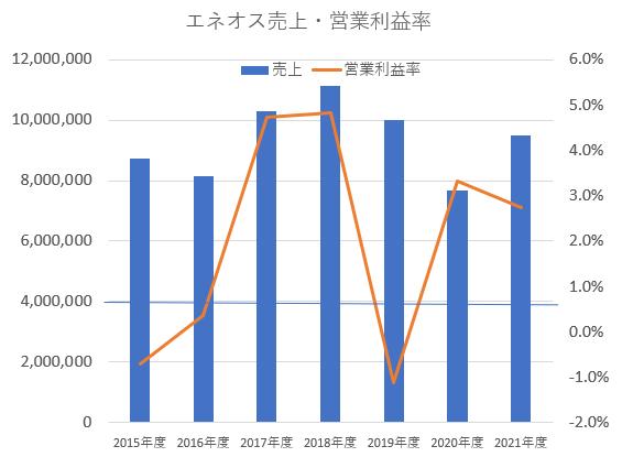 ENEOSホールディングスの売上・営業利益率推移
