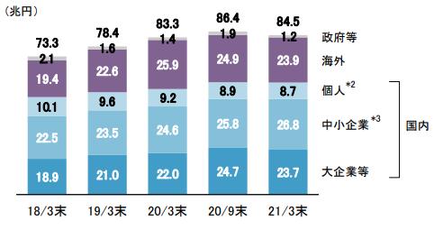 【出典】みずほフィナンシャルグループ決算資料_貸出金の内訳(末残)