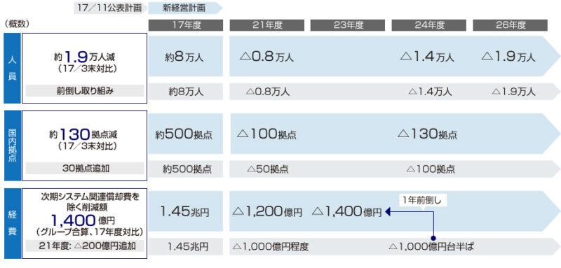 【出典】みずほフィナンシャルグループ_抜本的構造改革の定量イメージ