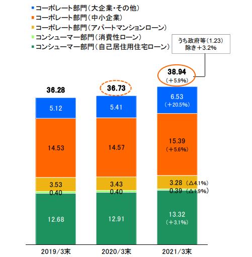 【出典】りそなホールディングス_2020年度決算説明資料