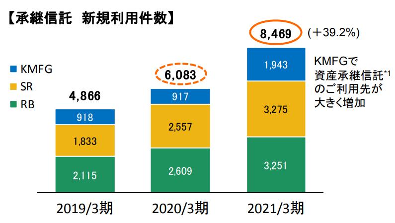 【出典】りそなホールディングス_2020年度決算説明資料_承継信託新規利用件数