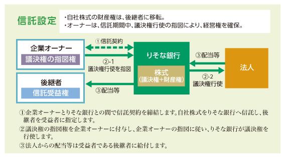 【出典】りそな銀行_自社株承継信託