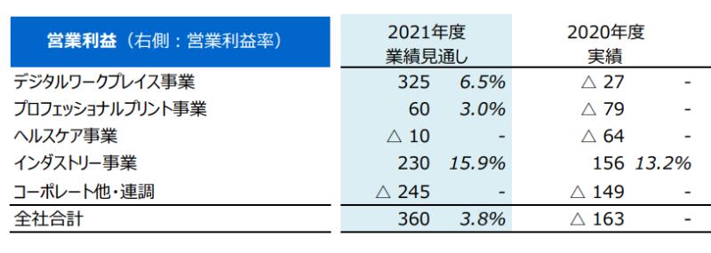 【出典】コニカミノルタ_2021年度 業績見通し 事業セグメント別売上高と営業利益