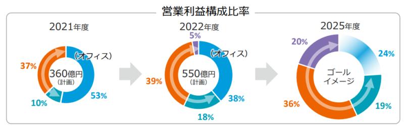 【出典】コニカミノルタ_2025年度のゴール 事業ポートフォリオ転換の完遂