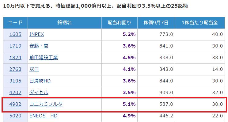 【出典】トウシル_利回り3.7%~4.9%。10万円以下で買える、高配当株5選
