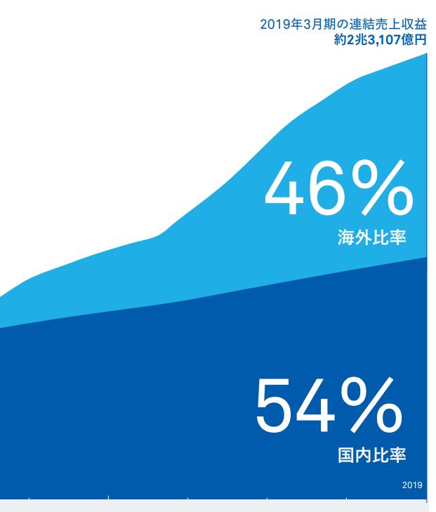 【出典】リクルート統合報告書2019_私たちの沿革~59年の軌跡