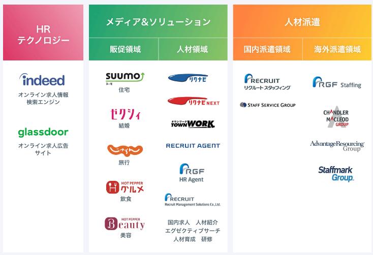 【出典】リクルートHD_主要事業とセグメント