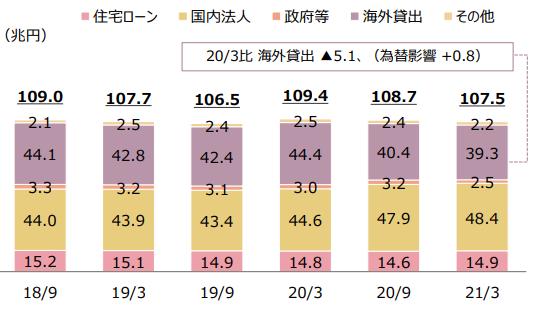 【出典】三菱UFJフィナンシャルグループ決算資料_貸出金の内訳(末残)