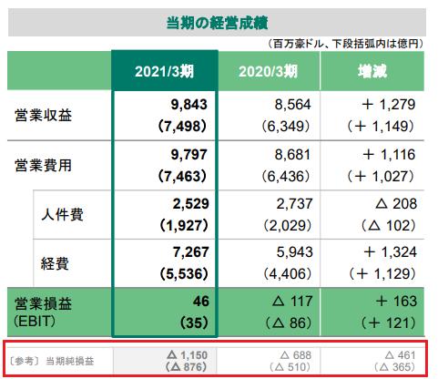 【出典】日本郵政2021年3月期決算の概要_国際物流事業決算の概要