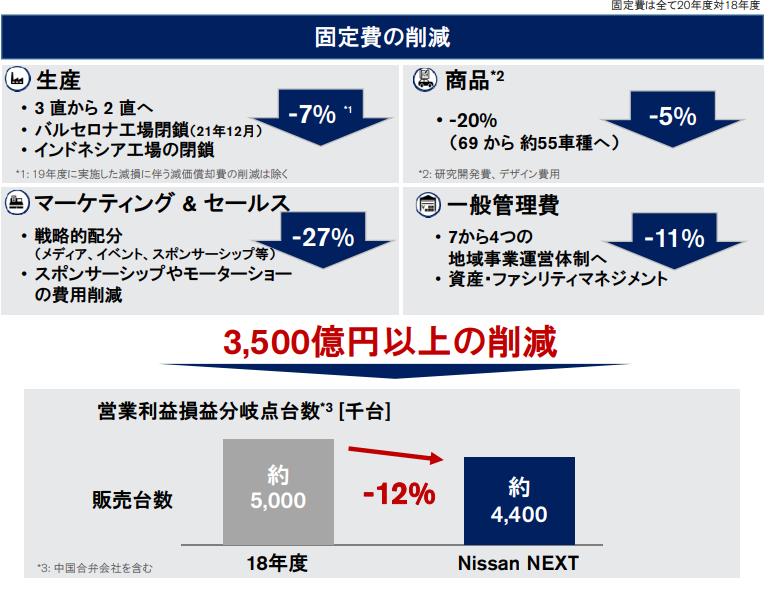【出典】日産自動車2020年度決算資料_最適化