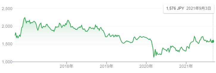 【出典】Google市場概説_みずほフィナンシャルグループ株価推移