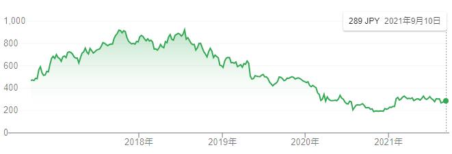 【出典】Google市場概説_三菱自動車株価推移
