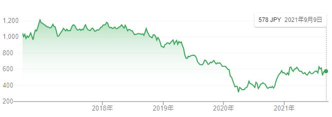 【出典】Google市場概説_日産自動車株価推移