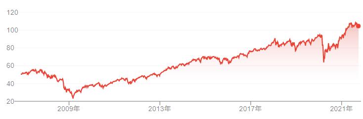 【出典】Google市場概説_VYM株価推移