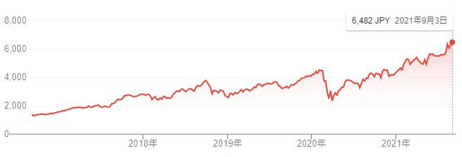 【出典】Google市況概説_リクルートホールディングス株価推移