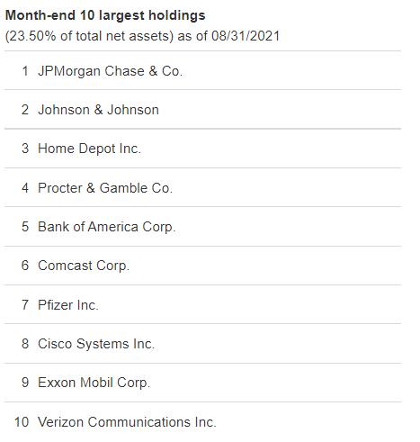 【出典】Vanguard_VYM-Month-end 10 largest holdings