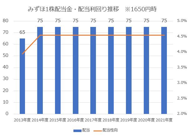 みずほフィナンシャルグループ1株配当金・配当利回り推移