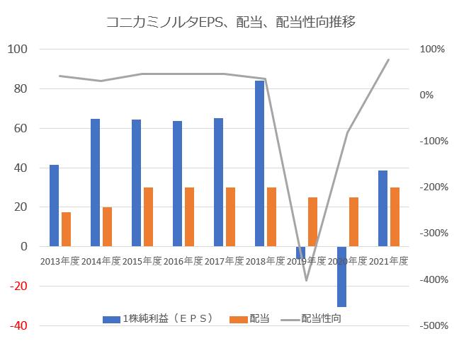 コニカミノルタEPS・配当金・配当性向推移
