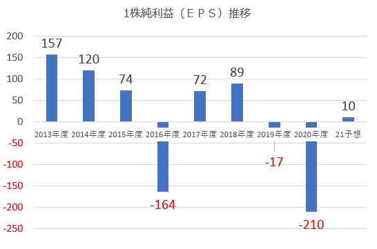 三菱自動車1株利益(EPS)推移