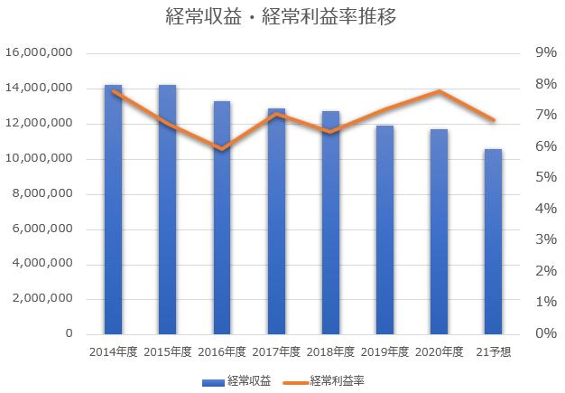 日本郵政経常収益、経常利益率推移※著者作成
