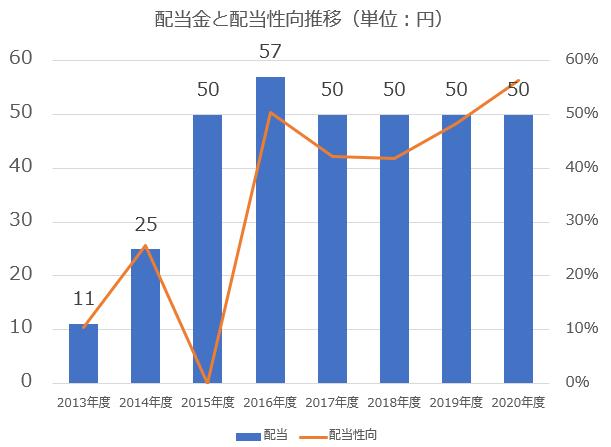 日本郵政配当金、配当性向推移