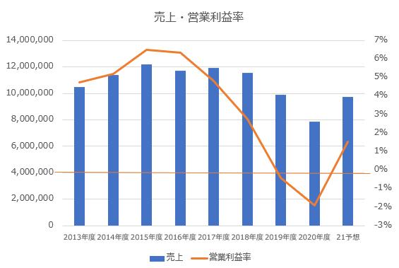 日産自動車_売上・営業利益率推移※著者作成