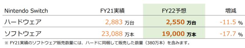 【出典】任天堂2020年度決算資料_21年度販売台数見込み