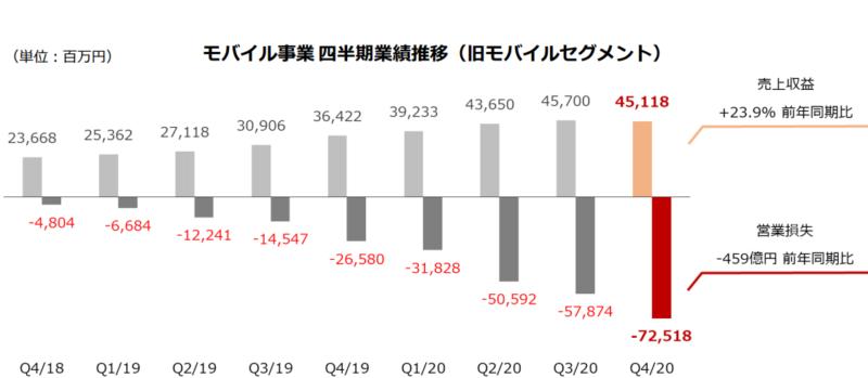 【出典】楽天グループ_2020年度決算説明資料