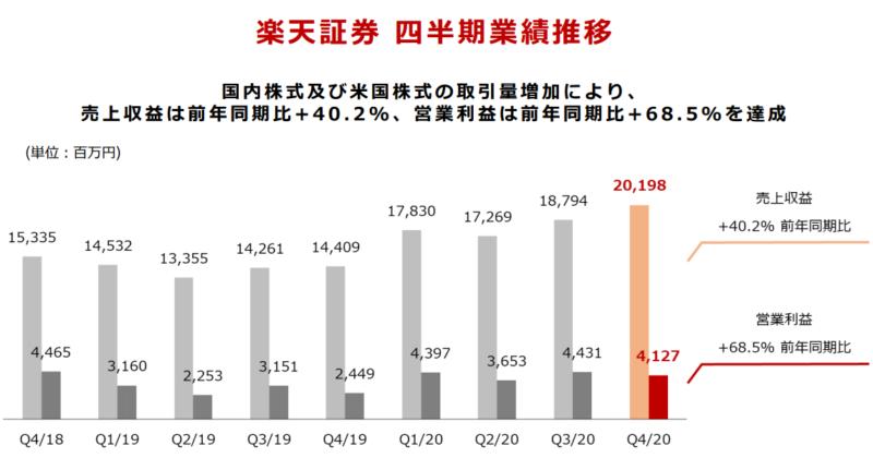 【出典】楽天グループ_2020年度決算説明資料_楽天証券四半期業績推移