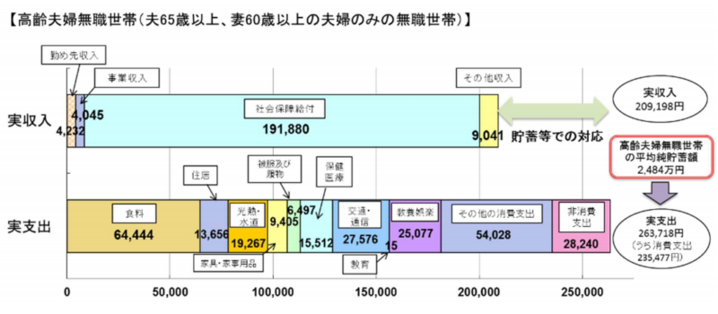 【出典】高齢夫婦無職世帯の収入・支出