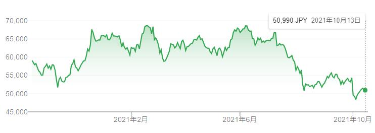 【出典】Google市況概説_任天堂株価推移