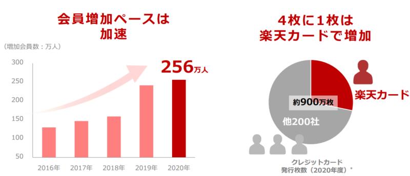 【出典】楽天グループ2020年度決算資料_楽天カード会員推移