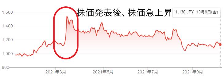 【出典】Google市況概説_楽天グループ株価推移、赤枠とコメントは著者追記