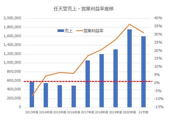 任天堂売上・営業利益率推移※著者作成