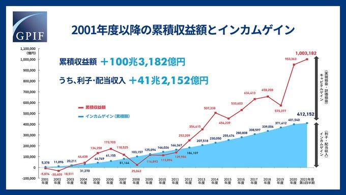 【出典】GPIF2001年以降の累積累積収益額とインカムゲイン